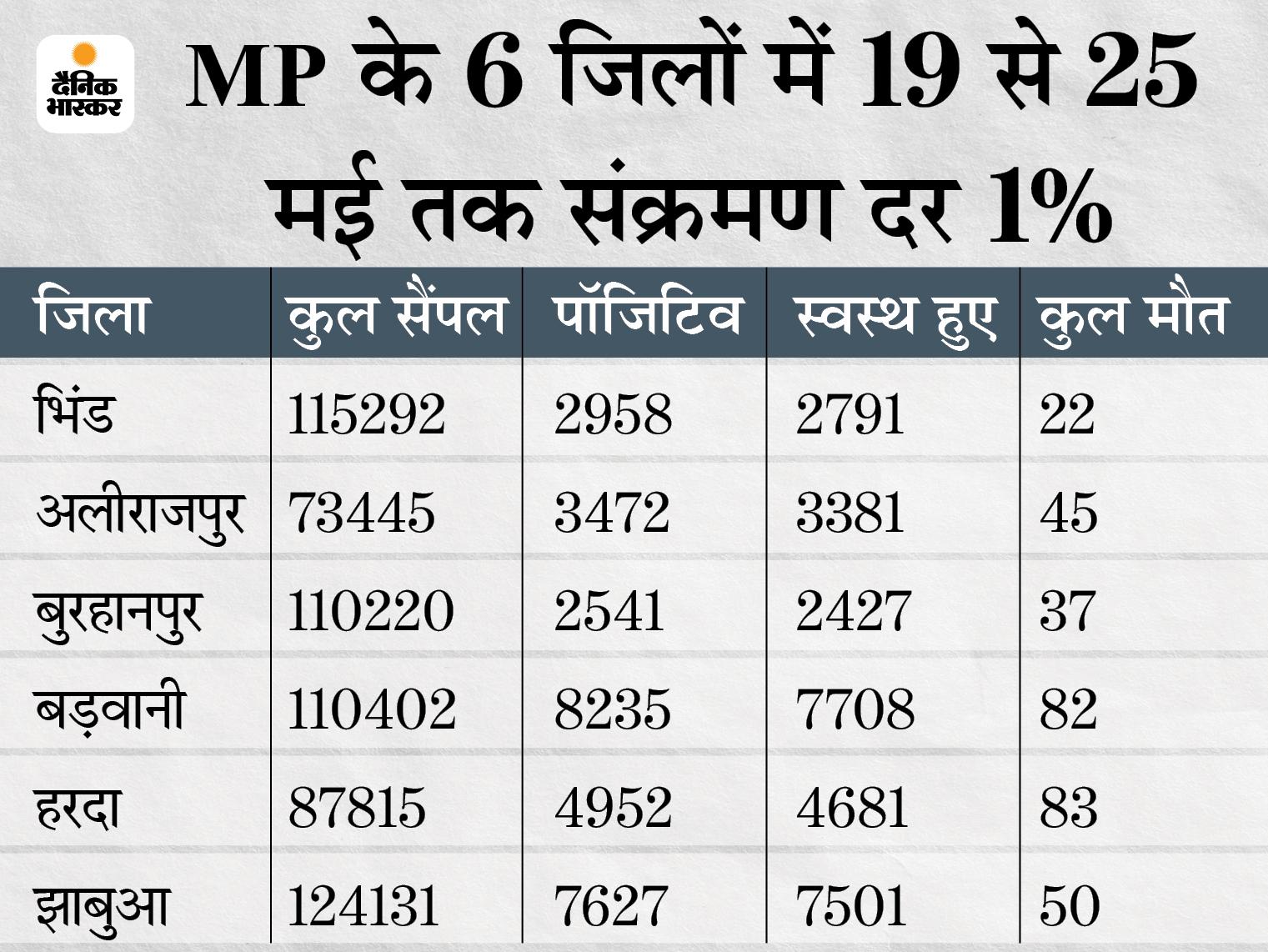 WHO के मानक 3% पर आई संक्रमण दर; जबलपुर-ग्वालियर में करीब दो माह बाद 100 से कम केस, 18 जिलों में 10 से भी कम संक्रमित|मध्य प्रदेश,Madhya Pradesh - Dainik Bhaskar