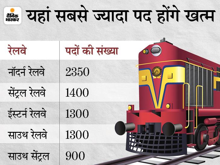 देश के सभी 16 जोनल रेलवे से 13450 पद खत्म होंगे, सबसे ज्यादा पद नॉदर्नरेलवे में खत्म किए जाएंगे बिजनेस,Business - Dainik Bhaskar