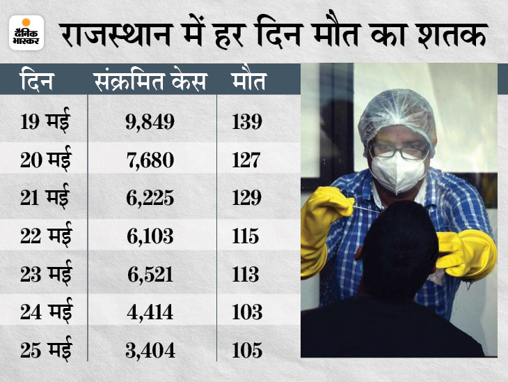 दो सप्ताह पीक पर रहने के बाद गिरने लगा कोरोना का संक्रमण, पिछले सप्ताह की तुलना में इस सप्ताह 104 फीसदी कम आए संक्रमित|जयपुर,Jaipur - Dainik Bhaskar