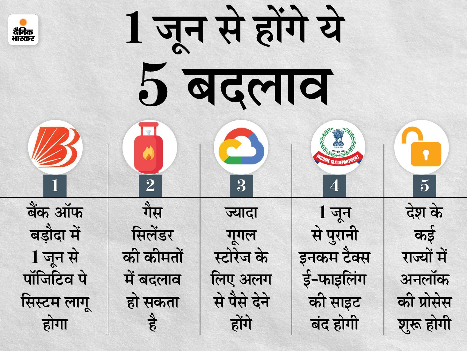 1 जून से बैंकिंग और इनकम टैक्स ई-फाइलिंग सहित होंगे ये 5 बड़े बदलाव, इसका आप पर भी होगा सीधा असर बिजनेस,Business - Dainik Bhaskar
