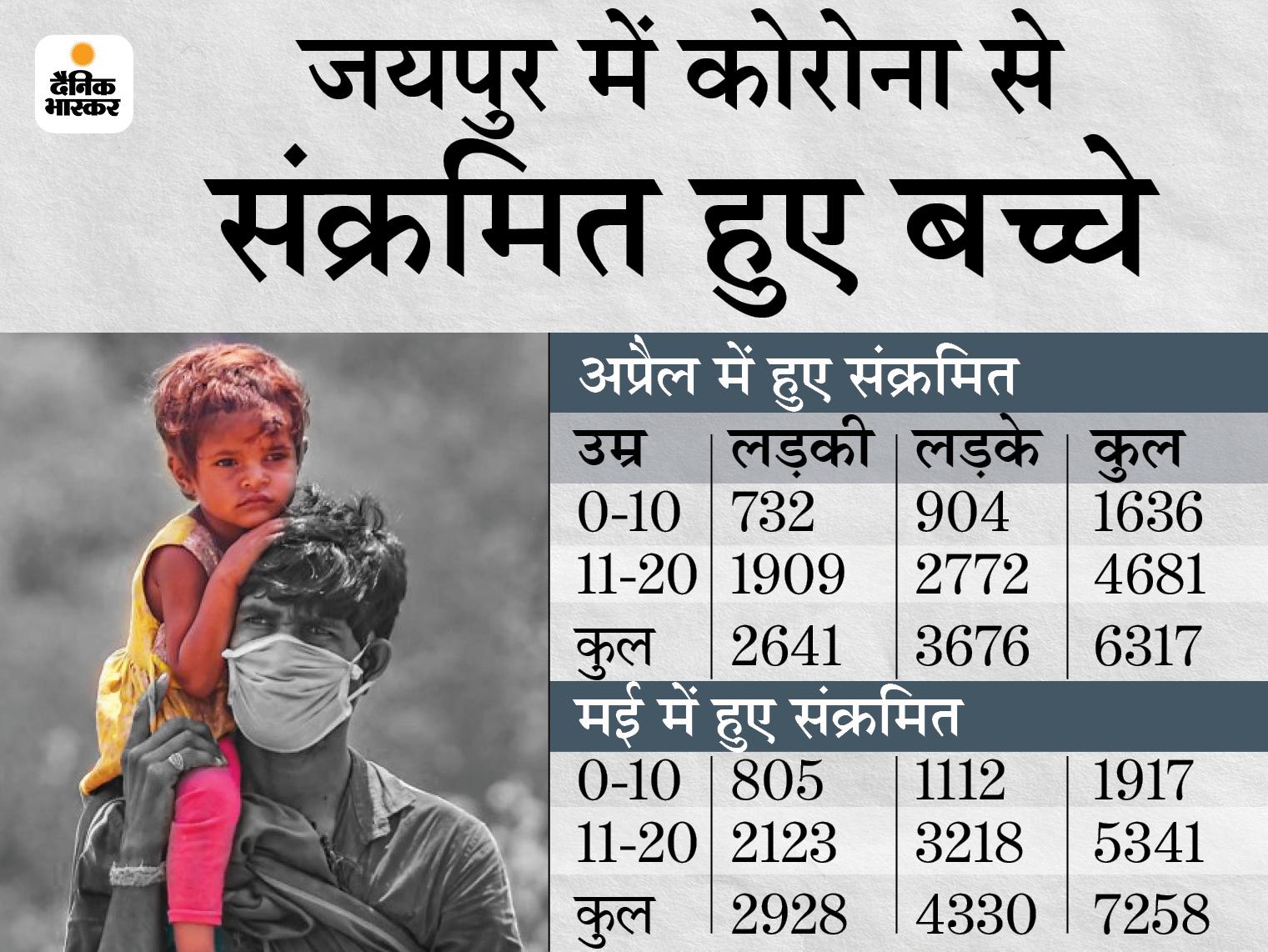 अप्रैल-मई में हुए संक्रमितों में 59% मरीज 40 साल तक की उम्र वाले, इनमें 20 साल से कम आयु के 13575 लोग; 60+ वाले सिर्फ 12%|राजस्थान,Rajasthan - Dainik Bhaskar