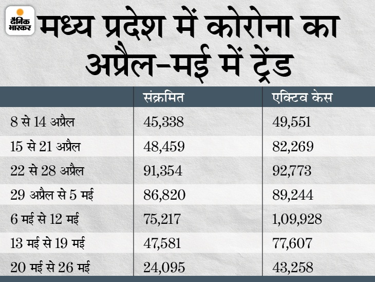 दो महीने में पहली बार 2 हजार से कम संक्रमित; पॉजिटिविटी रेट 3% से भी नीचे, 45 दिन बाद 40 हजार से नीचे आए एक्टिव केस|मध्य प्रदेश,Madhya Pradesh - Dainik Bhaskar