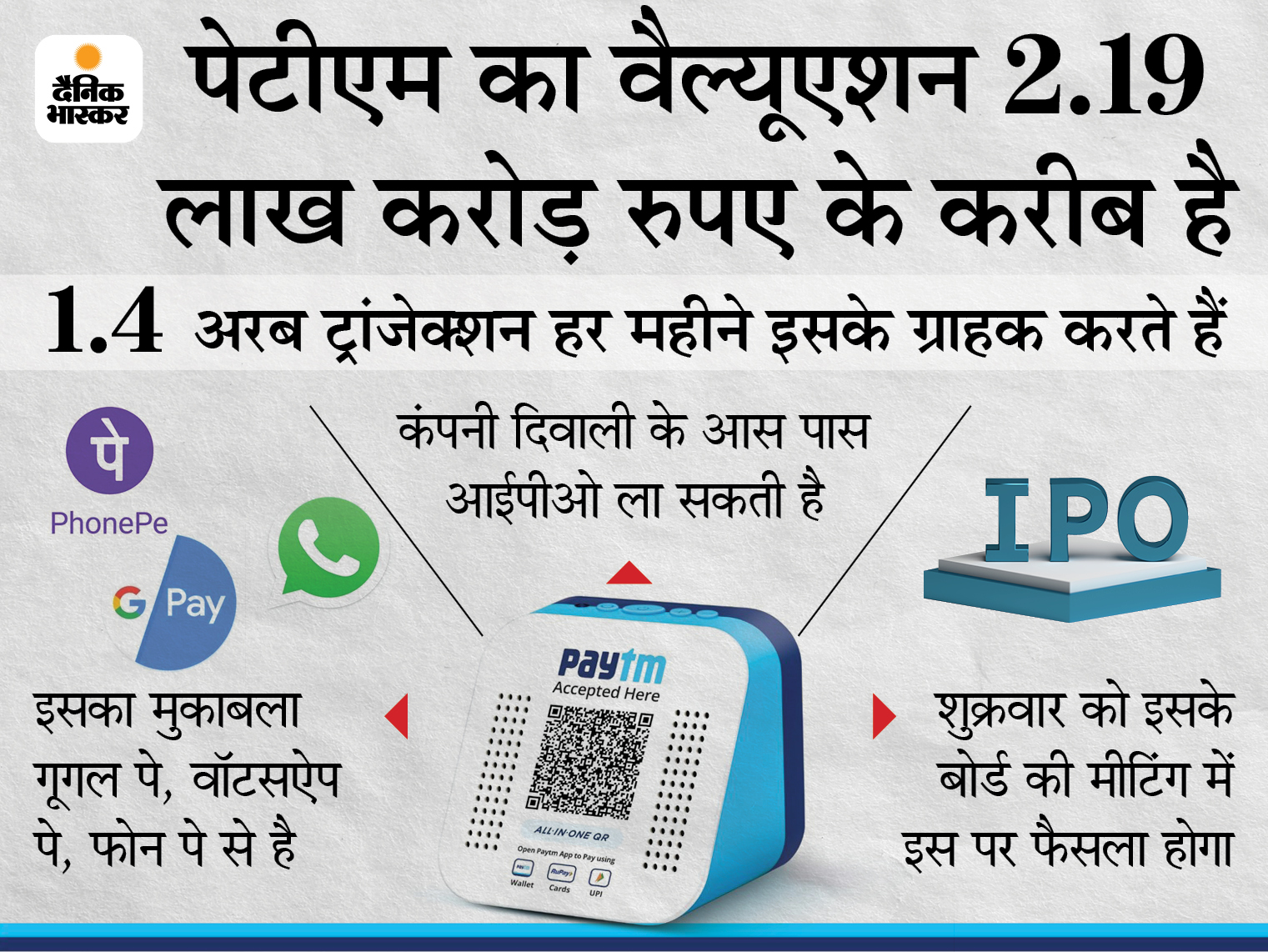 पेटीएम इस साल बाजार में होगी लिस्ट, LIC से पहले आया तो सबसे बडा IPO होगा|बिजनेस,Business - Dainik Bhaskar