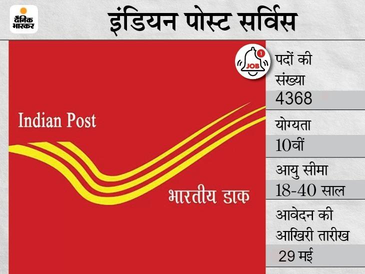 इंडियन पोस्ट सर्विस में GDS के 4368 पदों पर भर्ती के लिए आवेदन आज आखिरी मौका, 10वीं पास कैंडिडेट्स कर सकते हैं अप्लाई करिअर,Career - Dainik Bhaskar