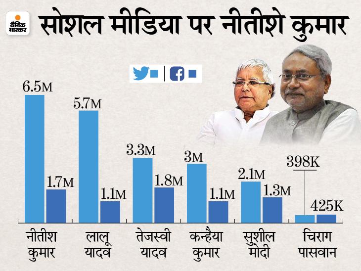 सोशल मीडिया में ट्विटरकी बात करें तो नीतीश कुमार फॉलोअर के मामले में तेजस्वी से बहुत आगे हैं। - Dainik Bhaskar