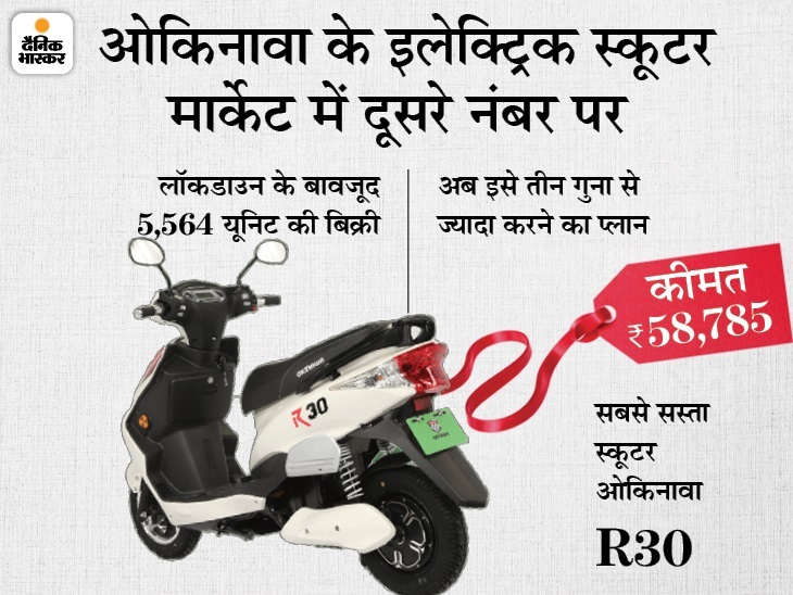 कंपनी ने अब तक 90 हजार से ज्यादा स्कूटर बेचे, जल्द ही लाएगी ई-बाइक्स टेक & ऑटो,Tech & Auto - Dainik Bhaskar