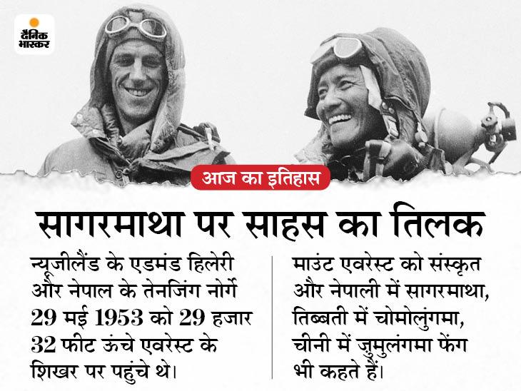 दो इंसानों ने पृथ्वी की सबसे ऊंची जगह माउंट एवरेस्ट पर पाई थी फतह, दुनिया को 4 दिन बाद हुई इसकी खबर|देश,National - Dainik Bhaskar