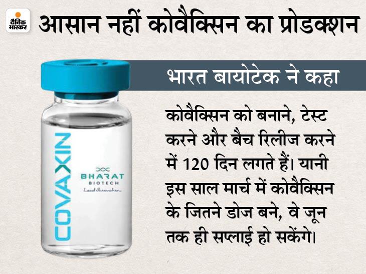 भारत बायोटेक ने कहा- हमारे टीके के प्रोडक्शन और सप्लाई की प्रक्रिया जटिल है, इसमें काफी वक्त भी लगता है|देश,National - Dainik Bhaskar