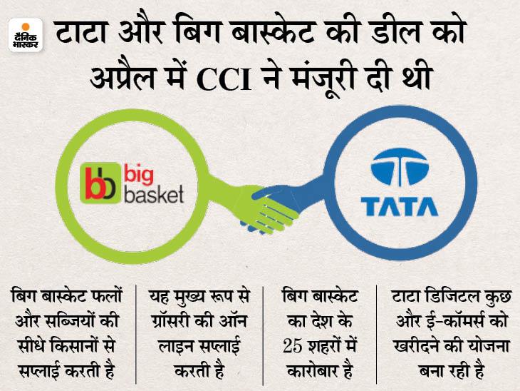 टाटा डिजिटल ने बिग बास्केट में खरीदी 64% हिस्सेदारी, बोर्ड ने दी मंजूरी|बिजनेस,Business - Dainik Bhaskar