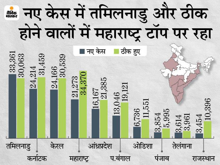 बीते 24 घंटे में 1.65 लाख नए संक्रमित मिले, 34 सौ से ज्यादा मौतें; राहत की बात 2.73 लाख लोग ठीक भी हुए|देश,National - Dainik Bhaskar