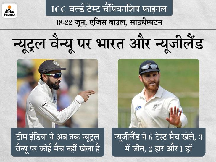 न्यूट्रल वैन्यू पर पहला टेस्ट मैच खेलेगी टीम इंडिया, पाकिस्तान ने सबसे ज्यादा 39 मुकाबले खेले क्रिकेट,Cricket - Dainik Bhaskar
