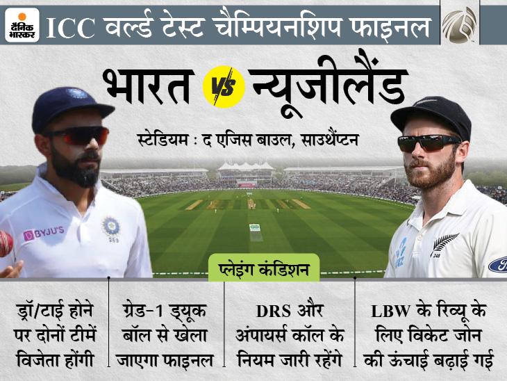ICC ने तय किए मैच के नियम, पहली बार टेस्ट मैच के लिए एक दिन रिजर्व; मैच ड्रा या टाई रहा तो दोनों टीमें संयुक्त विजेता क्रिकेट,Cricket - Dainik Bhaskar
