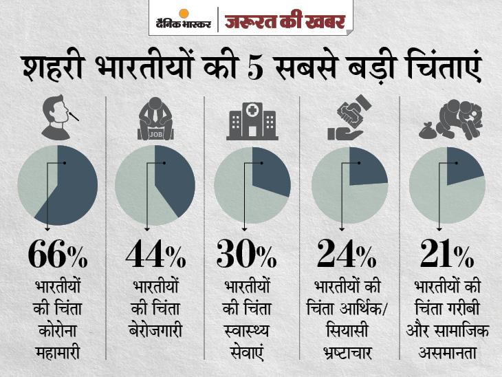 देश के 48% लोगों का मानना है कि कोरोना पर सरकार ने गलत दिशा में किया काम, रोजगार और खराब स्वास्थ्य सेवाएं सबसे बड़ी चिंता|ज़रुरत की खबर,Zaroorat ki Khabar - Dainik Bhaskar