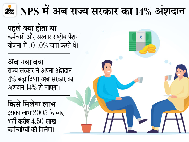 राष्ट्रीय पेंशन योजना में राज्य सरकार 4% ज्यादा देगी, 2005 के बाद भर्ती हुए 4.50 लाख से ज्यादा कर्मचारियों को फायदा मध्य प्रदेश,Madhya Pradesh - Dainik Bhaskar