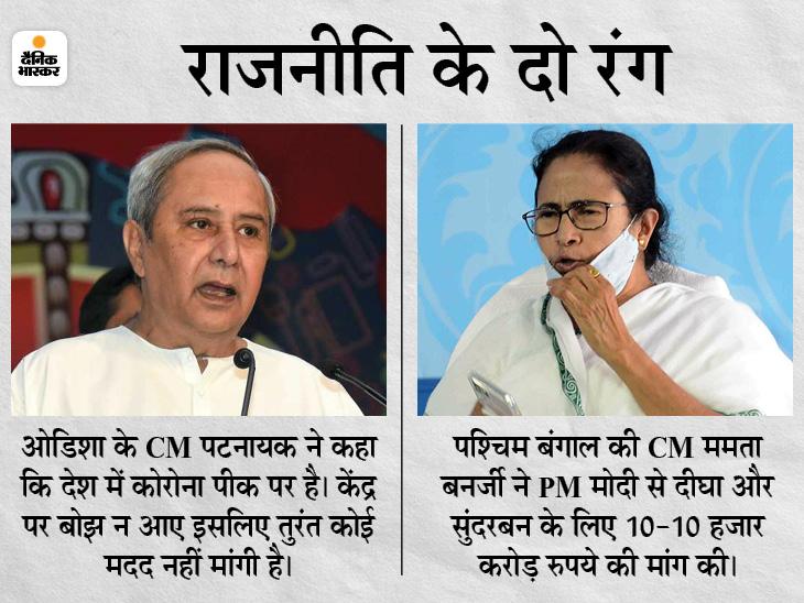ममता ने PM मोदी से 20 हजार करोड़ की मदद मांगी, पटनायक बोले- कोरोना के दौरान केंद्र पर बोझ नहीं डालेंगे|देश,National - Dainik Bhaskar