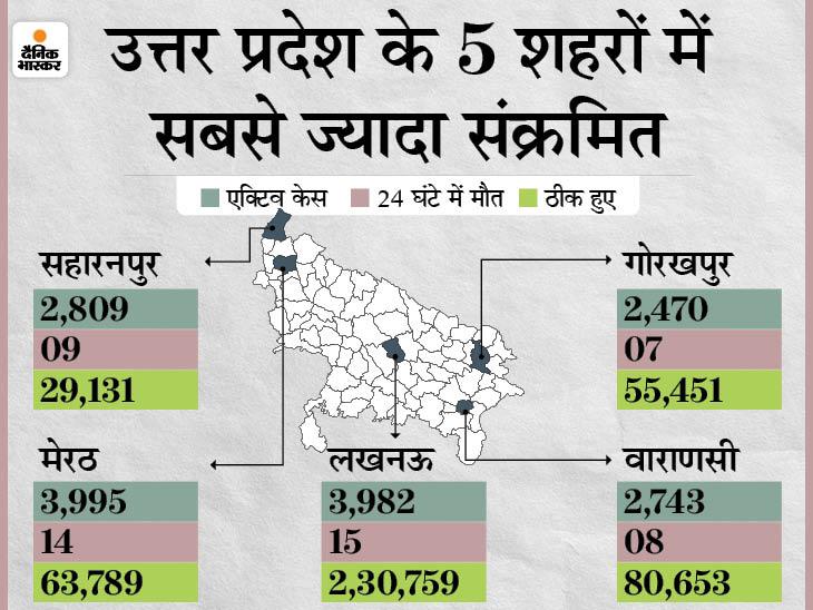 31 दिन बाद नए संक्रमितों की संख्या 3500 से कम 3200 आई; संक्रमण दर 1% और रिकवरी रेट 95% पर पहुंची उत्तरप्रदेश,Uttar Pradesh - Dainik Bhaskar