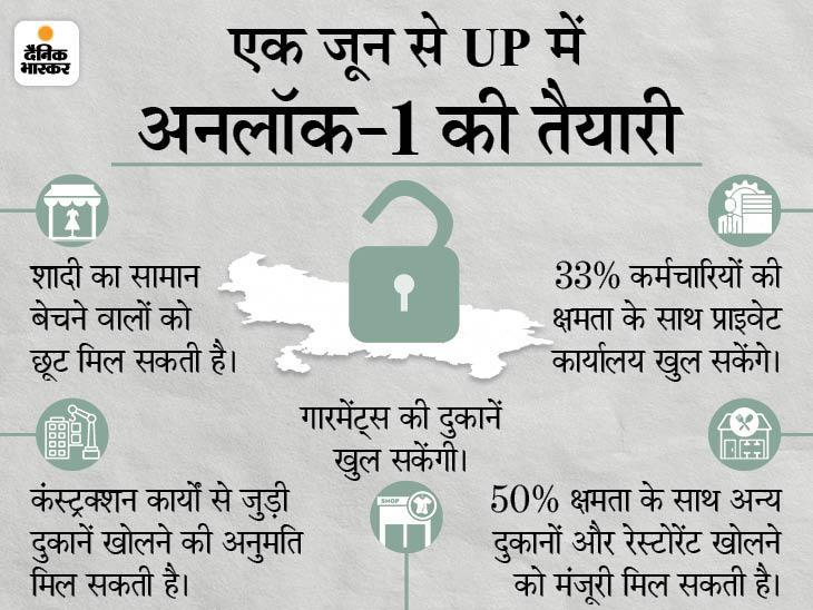केंद्र सरकार की सलाह पर वीकेंड और नाइट कर्फ्यू जारी रह सकता है, 24 घंटे में होगा फैसला|उत्तरप्रदेश,Uttar Pradesh - Dainik Bhaskar