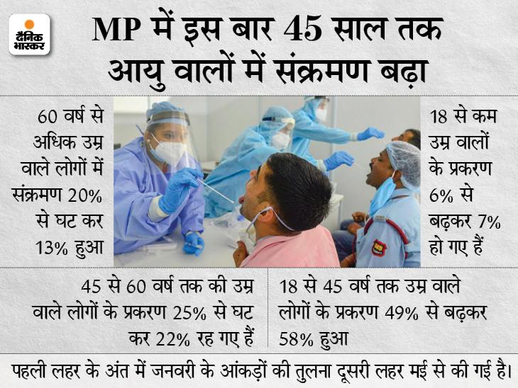 कोरोना संक्रमित 58% मरीज 18 से 44 साल के, 5 जून तक रोज 1500 पॉजिटिव केस आएंगे|मध्य प्रदेश,Madhya Pradesh - Dainik Bhaskar