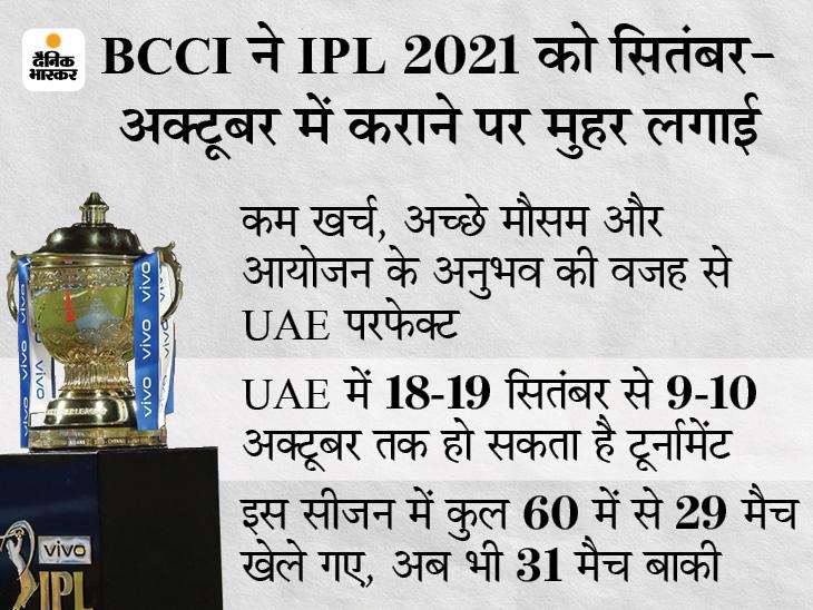 सितंबर-अक्टूबर में होंगे बचे हुए 31 मैच, शेड्यूल अभी तय नहीं, फाइनल 9-10 अक्टूबर को संभव IPL 2021,IPL 2021 - Dainik Bhaskar