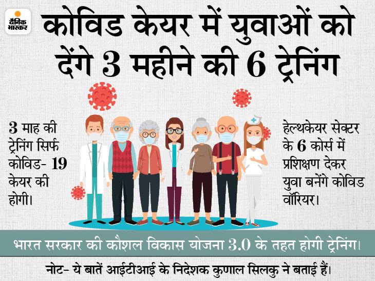 मेरठ आईटीआई में युवाओं को मिलेगा ऑक्सीजन कन्संट्रेटर बनाने की ट्रेनिंग, अमेरिका कंपनी रविवार को आएगी|मेरठ,Meerut - Dainik Bhaskar