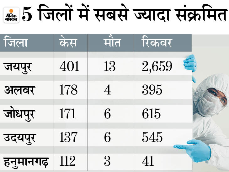 52 दिन बाद 24 घंटे में सबसे कम 2,314 नए संक्रमित मिले, 70 की मौत; एक सप्ताह में 54 फीसदी घटे एक्टिव केस|जयपुर,Jaipur - Dainik Bhaskar