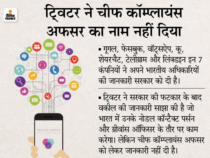 गूगल, फेसबुक, वॉट्सऐप समेत 7 प्लेटफॉर्म्स ने अपने अधिकारियों के नाम साझा किए, ट्विटर ने सिर्फ वकील का नाम भेजा देश,National - Dainik Bhaskar