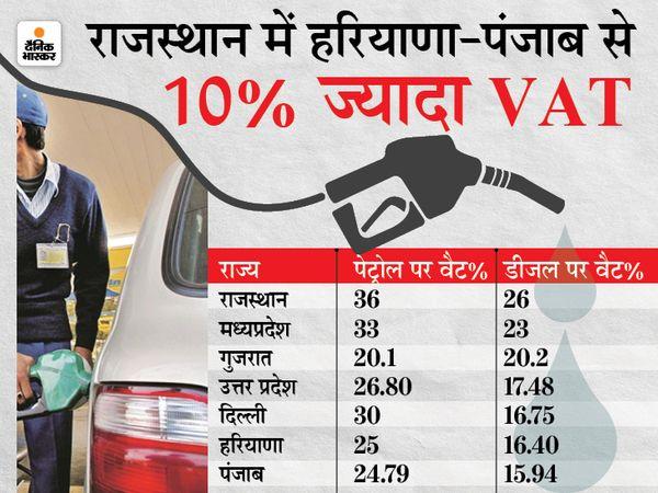 पहली बार सभी 33 जिलों में पेट्रोल 100 रुपए के पार,हर दूसरे दिन बढ़ रहे रेट, पड़ोसी राज्यों से सबसे ज्यादा 36% वैट|राजस्थान,Rajasthan - Dainik Bhaskar