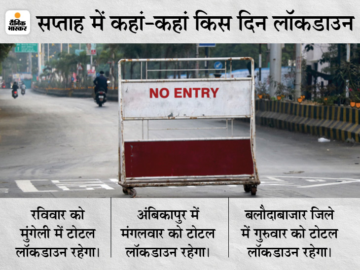 चेंबर और व्यापारियों की मांग पर प्रशासन ने जारी किया नया आदेश, पढ़िए कब किन जिलों में रहेगा टोटल लॉकडाउन छत्तीसगढ़,Chhattisgarh - Dainik Bhaskar