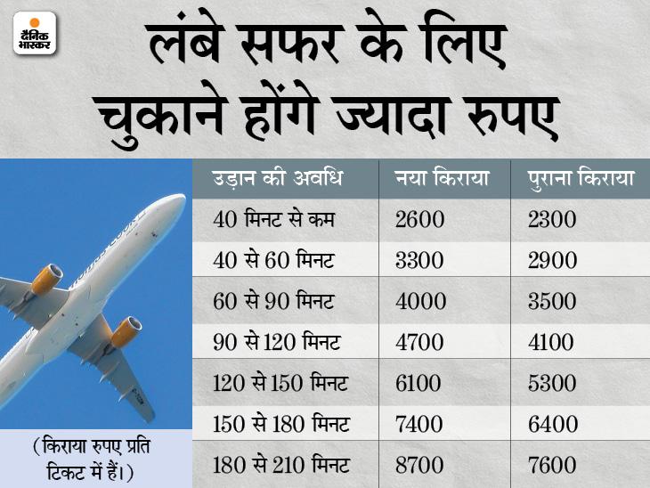 सरकार ने न्यूनतम किराया 13-16% बढ़ाया, 3 घंटे के सफर पर 1100 रुपए ज्यादा खर्च करने होंगे|बिजनेस,Business - Dainik Bhaskar