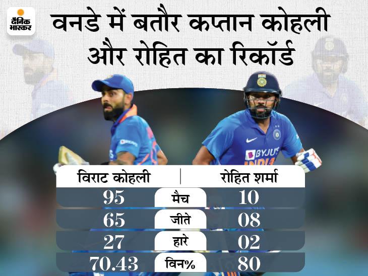 पूर्व चीफ सिलेक्टर किरण मोरे ने 2 कप्तान होने का समर्थन किया, कहा- एक दिन विराट खुद हिटमैन को कप्तानी सौंपेंगे|क्रिकेट,Cricket - Dainik Bhaskar