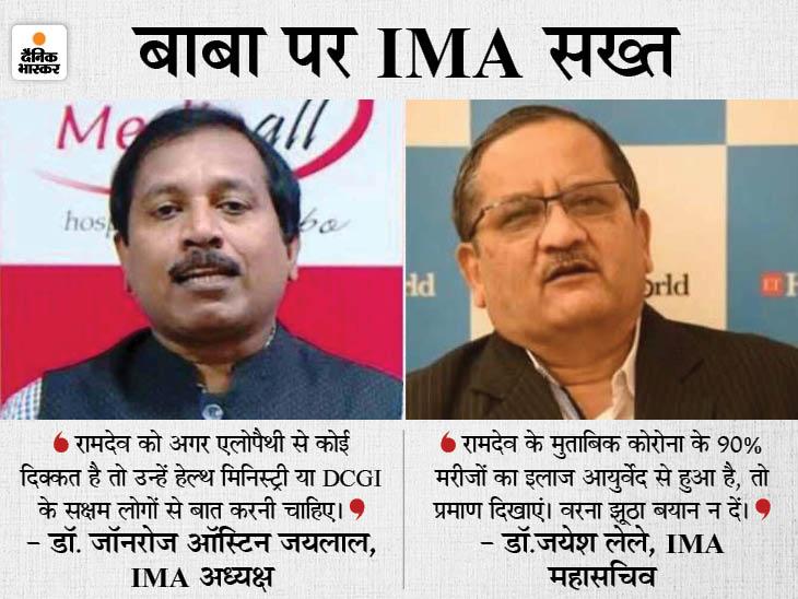 IMA अध्यक्ष बोले- एलोपैथी गलत है तो सरकार बंद करा दे, नहीं तो बाबा पर केस दर्ज करे; महासचिव का तंज- अनपढ़ हमसे सवाल पूछ रहा|देश,National - Dainik Bhaskar