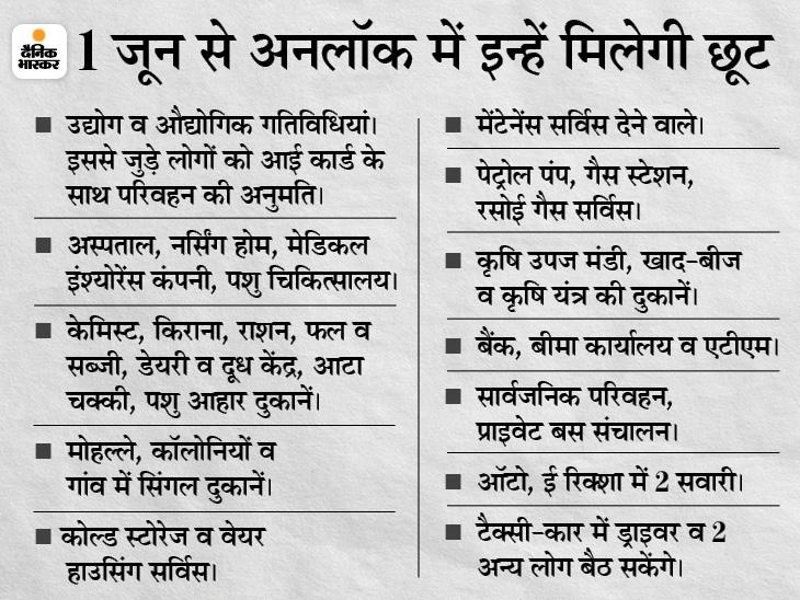 किराना दुकानें खुलेंगी, स्कूल, कॉलेज, सिनेमा और मॉल बंद; हर शनिवार रात से सोमवार सुबह 6 बजे तक रहेगा कर्फ्यू मध्य प्रदेश,Madhya Pradesh - Dainik Bhaskar