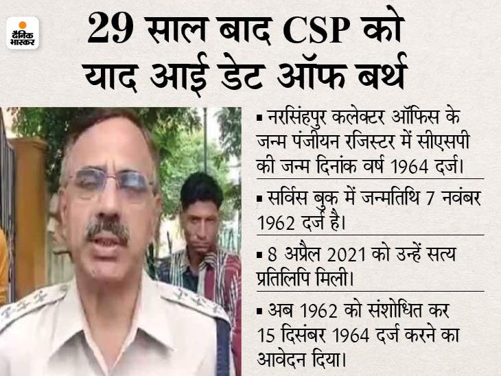 सीएसपी ओमती ने दो साल उम्र कम करवाने का भेजा आवेदन। - Dainik Bhaskar