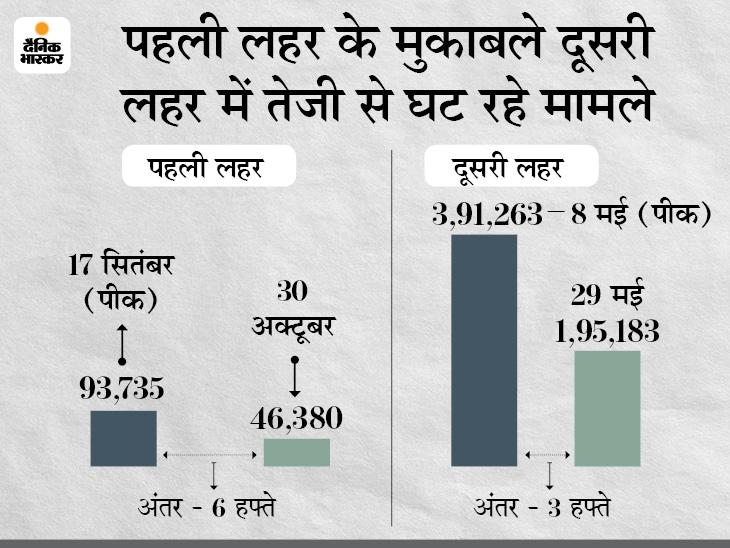 पहली लहर में पीक के बाद नए केस घटने में 6 हफ्ते लगे, दूसरी लहर में 3 हफ्ते बाद ही रोजाना के केस 50% तक घटने लगे|देश,National - Dainik Bhaskar