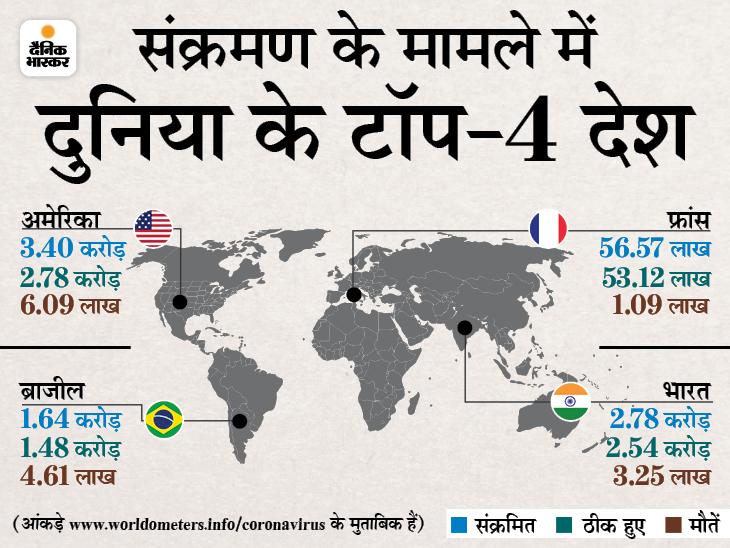 बीते दिन 4.88 लाख केस, 10,810 की मौत; नए संक्रमितों के 51% मामले सिर्फ भारत और ब्राजील में विदेश,International - Dainik Bhaskar