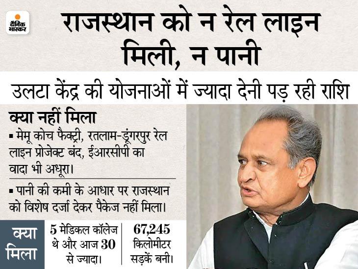 7 साल में पहले से घोषित हमारे 2 बड़े प्रोजेक्ट बंद, बीजेपी का दावा- केंद्र ने खुले हाथ से मदद की, कांग्रेस ने कहा- पग-पग पर भेदभाव|जयपुर,Jaipur - Dainik Bhaskar