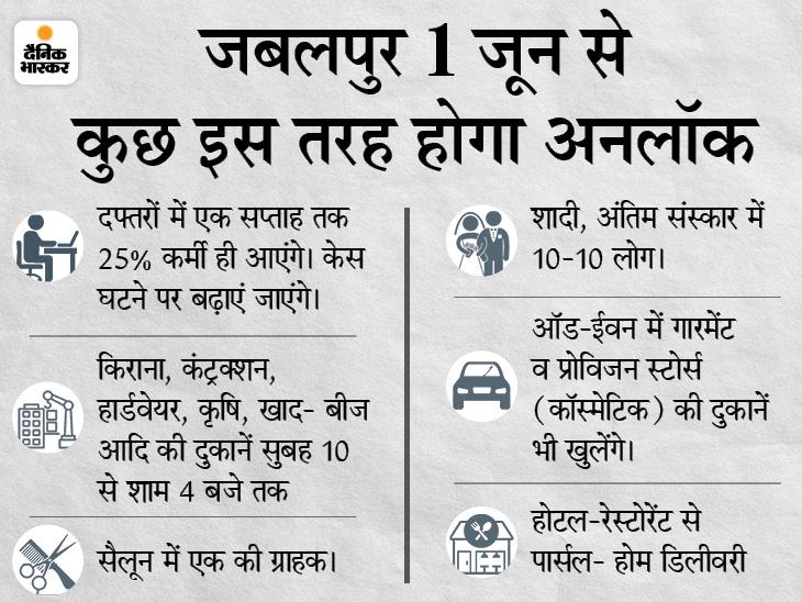 सप्ताह के आखिरी में 32 घंटे का रहेगा जनता कोरोना कर्फ्यू, राशन दुकानें खुलेंगी, शादी-विवाह की मिलेगी शर्तों के साथ अनुमति जबलपुर,Jabalpur - Dainik Bhaskar