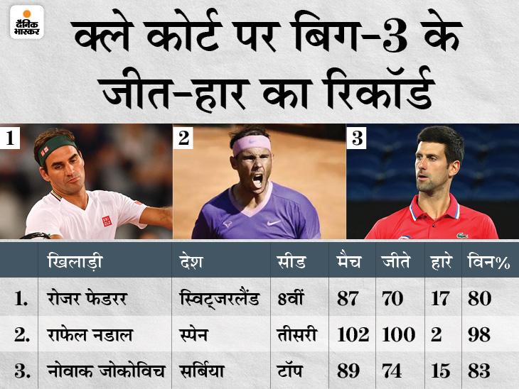 13 बार के चैंपियन नडाल, जोकोविच और फेडरर को एक ही ड्रॉ में रखा गया, तीनों में से कोई एक ही फाइनल में पहुंच सकेगा|स्पोर्ट्स,Sports - Dainik Bhaskar