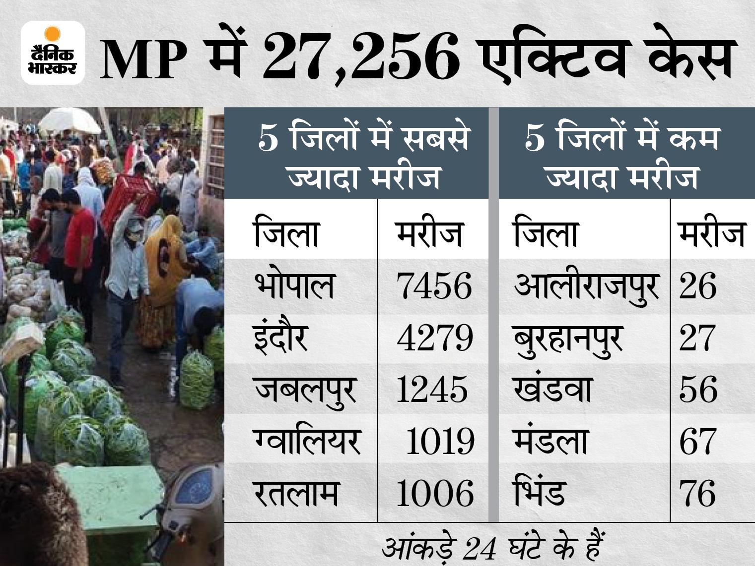 पॉजिटिविटी रेट घटकर 2% से नीचे आया, लेकिन कोरोना से मरने वालों का आंकड़ा 8 हजार के पार; 29 दिन के अंदर 28% मौतें|मध्य प्रदेश,Madhya Pradesh - Dainik Bhaskar