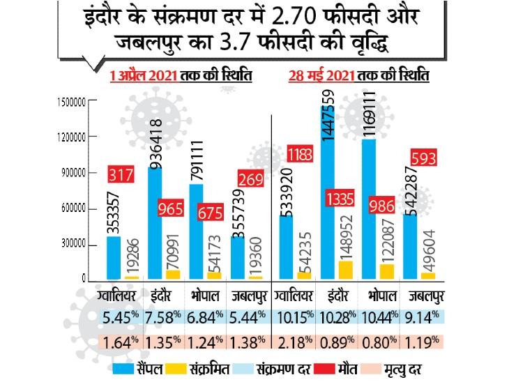 ग्वालियर में संक्रमण दर दोगुनी, मृत्यु दर 0.54% बढ़ी; इंदौर, जबलपुर की तुलना दूसरी लहर ग्वालियर में ज्यादा घातक रही|ग्वालियर,Gwalior - Dainik Bhaskar