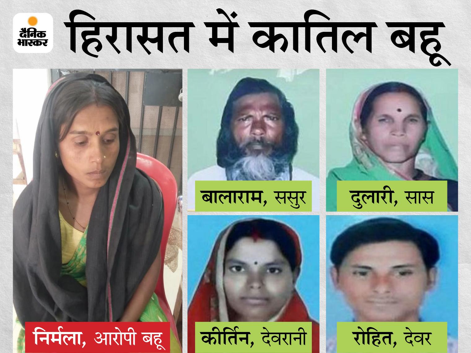 ब्रेन मैपिंग रिपोर्ट से 145 दिन बाद हुई गिरफ्तार, सास को अवैध संबंध का पता चला तो पति और प्रेमी के साथ मिलकर करा दी 4 लोगों की हत्या|भिलाई,Bhilai - Dainik Bhaskar