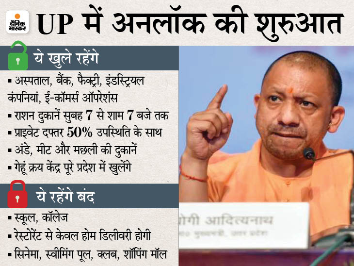 55 जिलों में सिर्फ शनिवार-रविवार रहेगा लॉकडाउन; 600 से ज्यादा एक्टिव केस वाले लखनऊ समेत 20 जिलों में 7 जून तक कोरोना कर्फ्यू उत्तरप्रदेश,Uttar Pradesh - Dainik Bhaskar