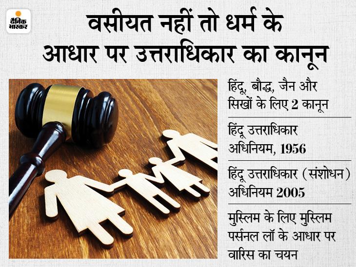कोरोना काल में बिना वसीयत बनाए हो गई है मौत तो उत्तराधिकार संबंधी कानून के तहत होगा संपत्ति का बंटवारा; जानें क्या कहता है ये कानून|बिजनेस,Business - Dainik Bhaskar