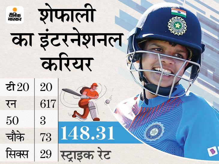 शेफाली वर्मा ने पुरुषों के रणजी कैंप में 140 किमी/घंटे की रफ्तार वाली गेंदें खेलीं; 150 बाउंसर्स का सामना किया क्रिकेट,Cricket - Dainik Bhaskar