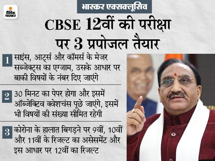 24 जुलाई से 15 अगस्त के बीच हो सकता है CBSE 12वीं का एग्जाम, 3 प्रपोजल पर PMO के ग्रीन सिग्नल का इंतजार|देश,National - Dainik Bhaskar