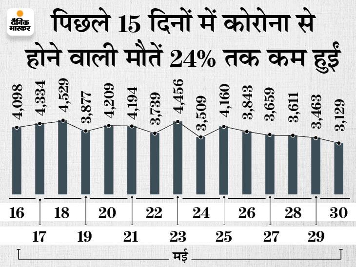 18+ एज ग्रुप में अब तक 2.25 करोड़ से ज्यादा डोज लगाए गए, कुल वैक्सीनेशन 21.58 करोड़ के पार पहुंचा देश,National - Dainik Bhaskar
