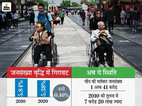अब चीन में 3 बच्चे पैदा करने की इजाजत, 71 साल में जनसंख्या वृद्धि दर सबसे धीमी होने पर लिया फैसला विदेश,International - Dainik Bhaskar