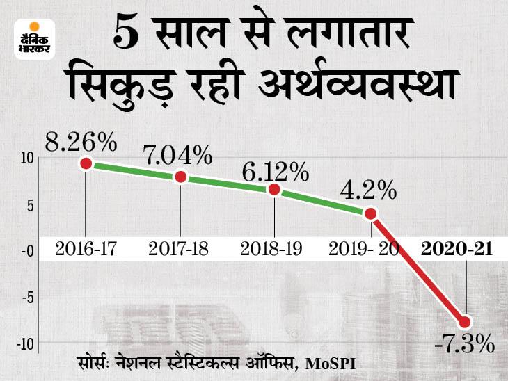 फाइनेंशियल इयर 2020-21 में GDP ग्रोथ -7.3% रही, इससे पहले 1979-80 में -5.2% दर्ज की गई थी बिजनेस,Business - Dainik Bhaskar