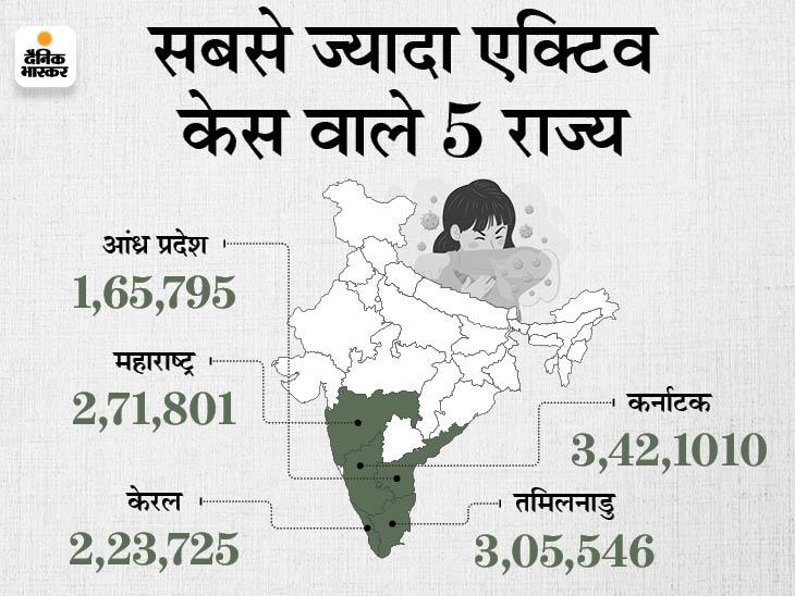 MP, UP और J&K में अनलॉक की शुरुआत, महाराष्ट्र, हरियाणा और पंजाब में लॉकडाउन बढ़ा; बिहार, राजस्थान में फैसला बाकी|देश,National - Dainik Bhaskar