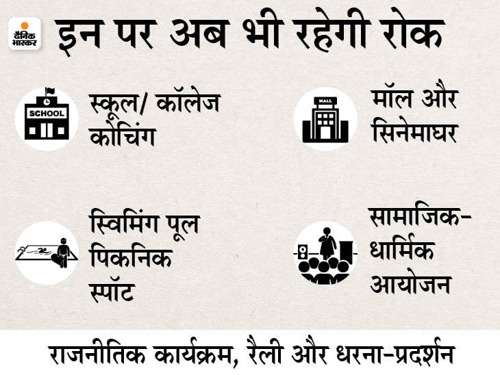 भोपाल में वीकेंड लॉकडाउन, फल-सब्जी और किराना दिन भर मिलेगा; इंदौर में शादी पर रोक जारी, धर्मस्थल भी बंद रहेंगे, नाइट कर्फ्यू जारी रहेगा मध्य प्रदेश,Madhya Pradesh - Dainik Bhaskar